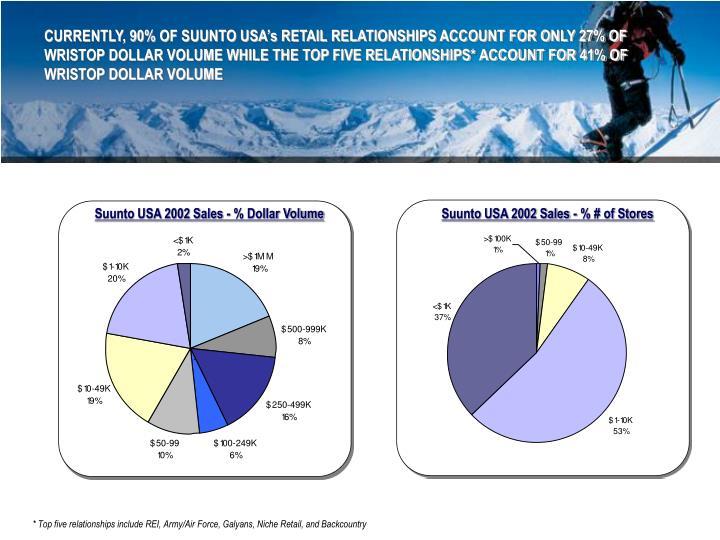 Suunto USA 2002 Sales - % Dollar Volume