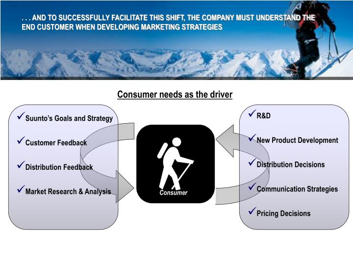 . . . AND TO SUCCESSFULLY FACILITATE THIS SHIFT, THE COMPANY MUST UNDERSTAND THE END CUSTOMER WHEN DEVELOPING MARKETING STRATEGIES