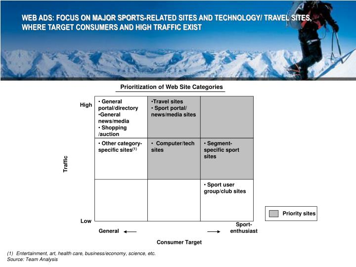 WEB ADS: FOCUS ON MAJOR SPORTS-RELATED SITES AND TECHNOLOGY/ TRAVEL SITES, WHERE TARGET CONSUMERS AND HIGH TRAFFIC EXIST