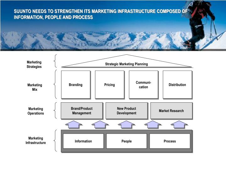 SUUNTO NEEDS TO STRENGTHEN ITS MARKETING INFRASTRUCTURE COMPOSED OF INFORMATION, PEOPLE AND PROCESS