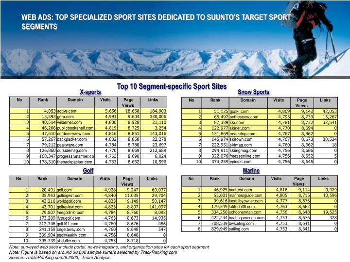WEB ADS: TOP SPECIALIZED SPORT SITES DEDICATED TO SUUNTO'S TARGET SPORT SEGMENTS