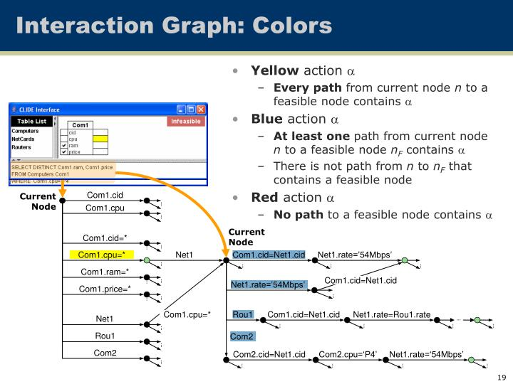 Interaction Graph: Colors
