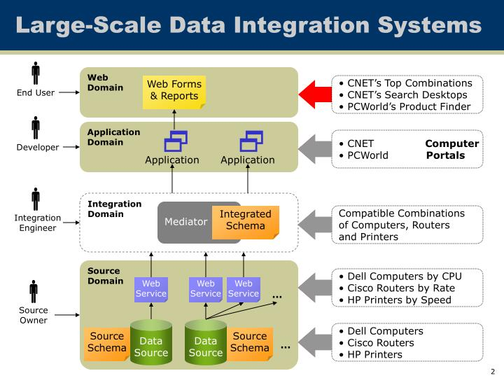Large scale data integration systems