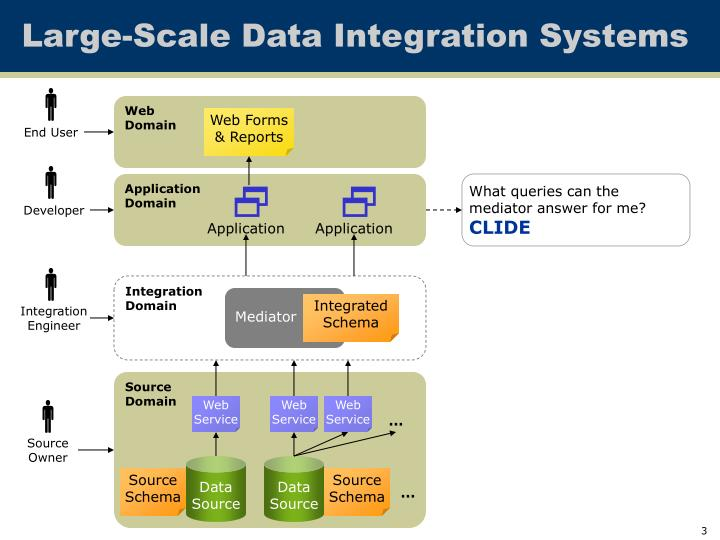 Large scale data integration systems1