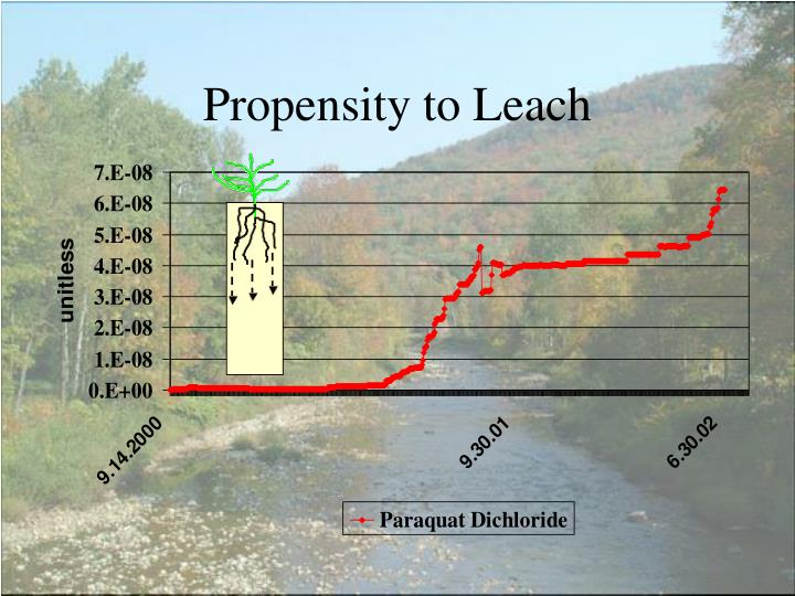 Propensity to Leach