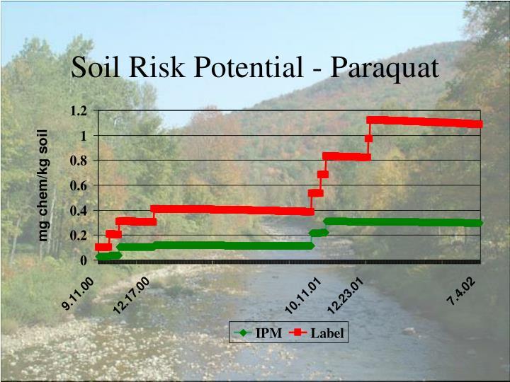 Soil Risk Potential - Paraquat
