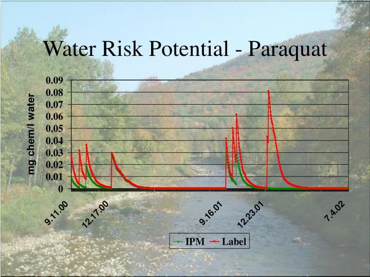 Water Risk Potential - Paraquat