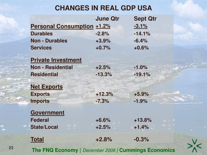 CHANGES IN REAL GDP USA