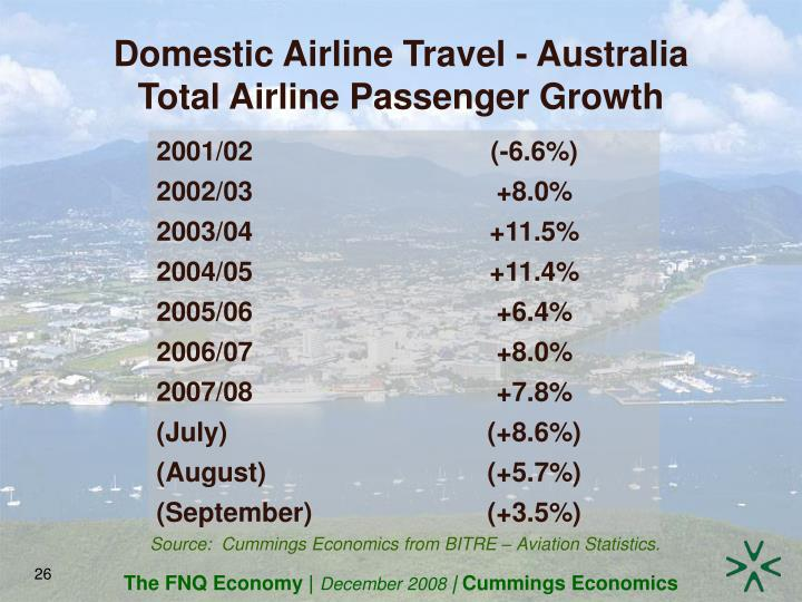 Domestic Airline Travel - Australia