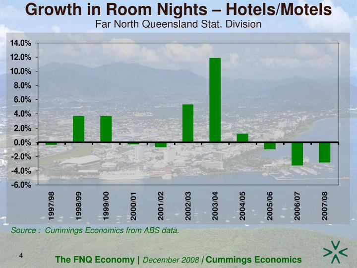 Growth in Room Nights – Hotels/Motels