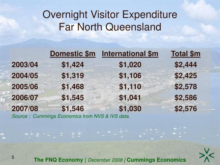 Overnight Visitor Expenditure