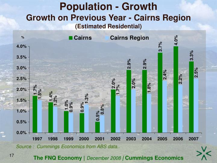 Population - Growth