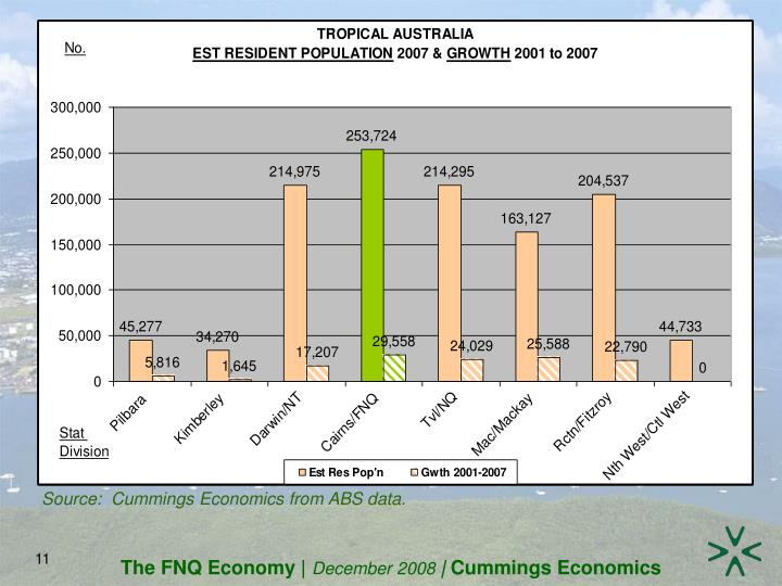 Source:  Cummings Economics from ABS data.