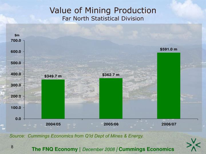 Value of Mining Production