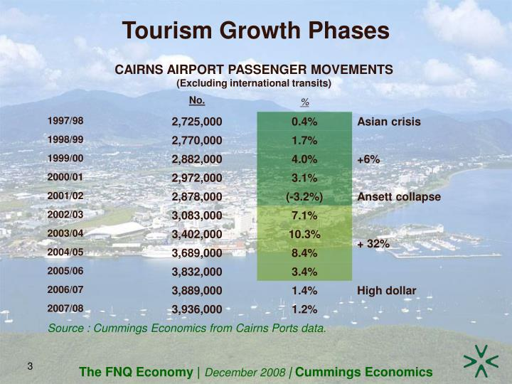 Tourism Growth Phases