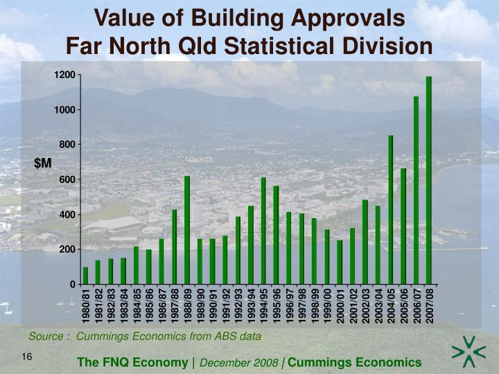 Value of Building Approvals