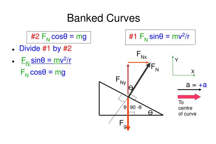 Banked Curves