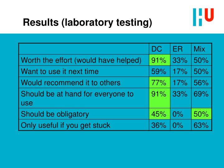 Results (laboratory testing)
