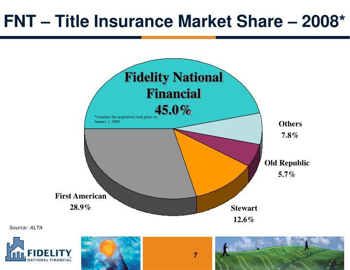 FNT – Title Insurance Market Share – 2008*