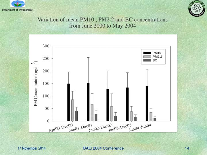 Variation of mean PM10 , PM2.2 and BC concentrations from June 2000 to May 2004