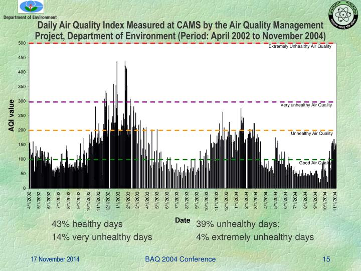 Daily Air Quality Index Measured at CAMS by the Air Quality Management Project, Department of Environment (Period: April 2002 to November 2004)