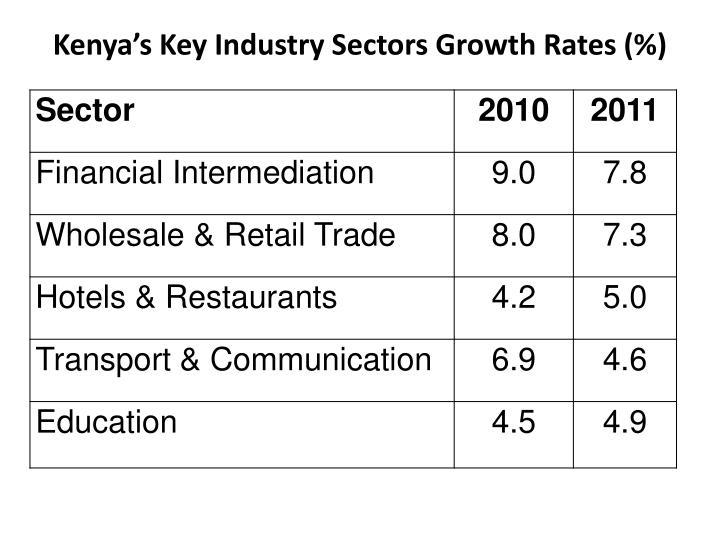 Kenya's Key Industry Sectors Growth Rates (%)