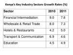 kenya s key industry sectors growth rates