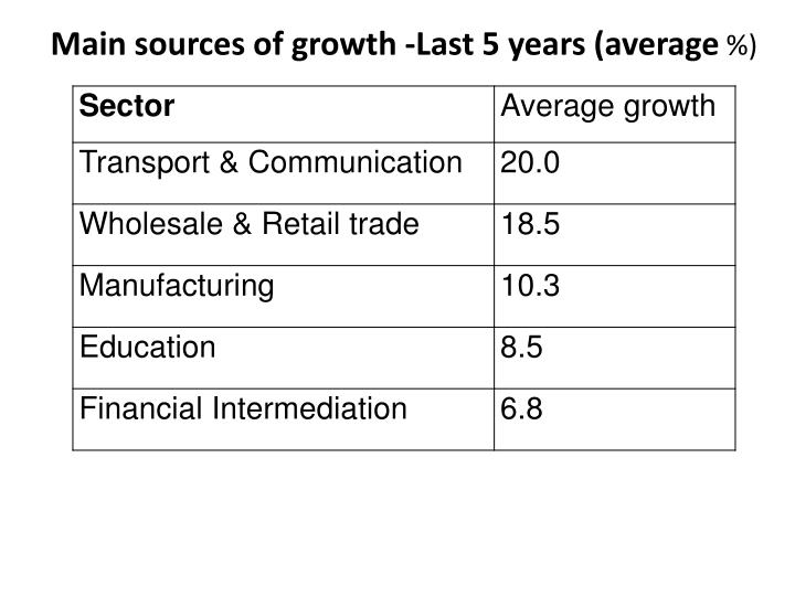 Main sources of growth -Last 5 years (average