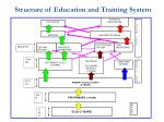 structure of education and training system