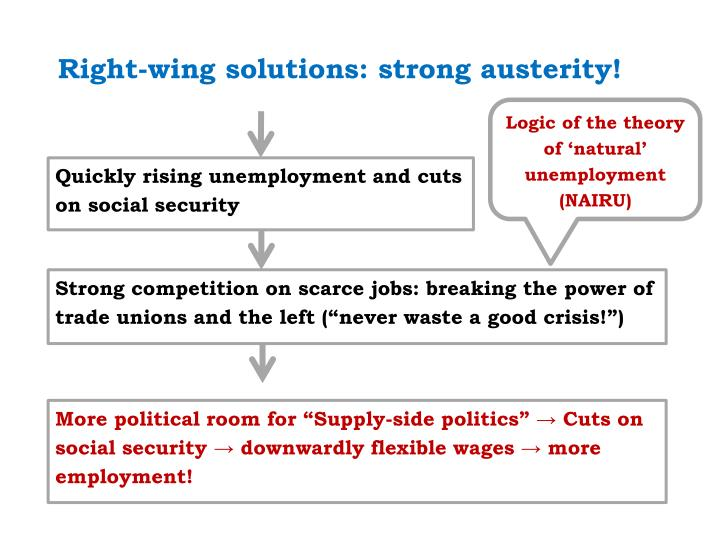 Right-wing solutions: strong austerity!