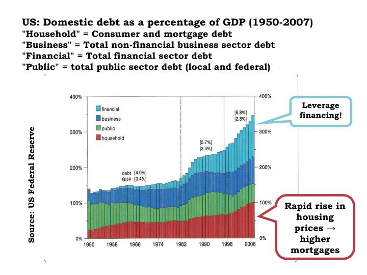 US: Domestic debt as a percentage of GDP (1950-2007)