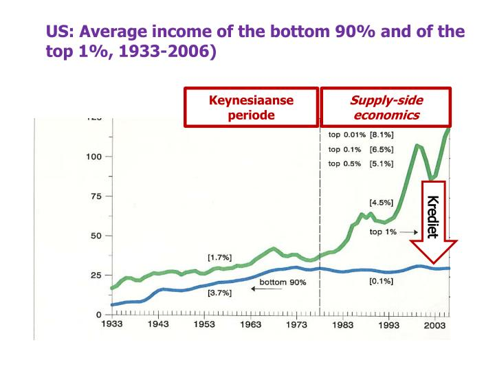 US: Average income of the bottom 90% and of the top 1%, 1933-2006)