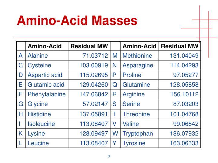 Amino-Acid Masses