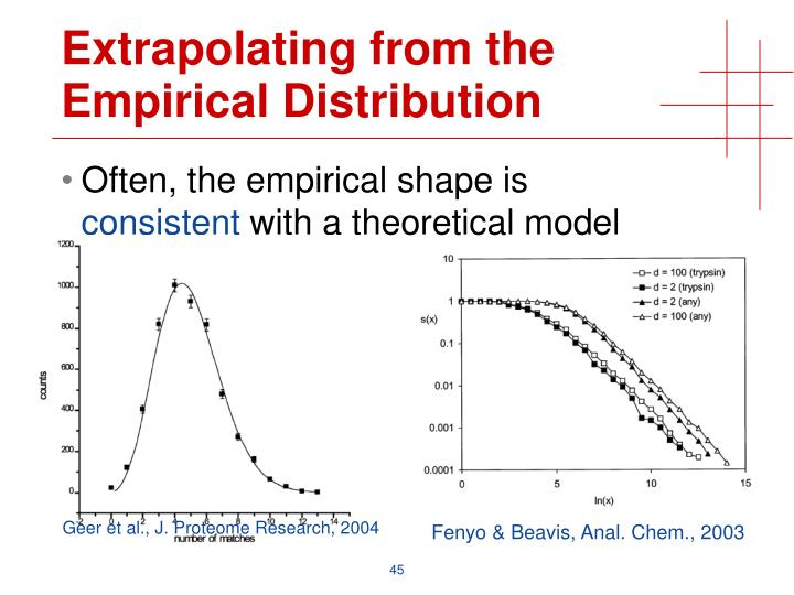 Extrapolating from the Empirical Distribution