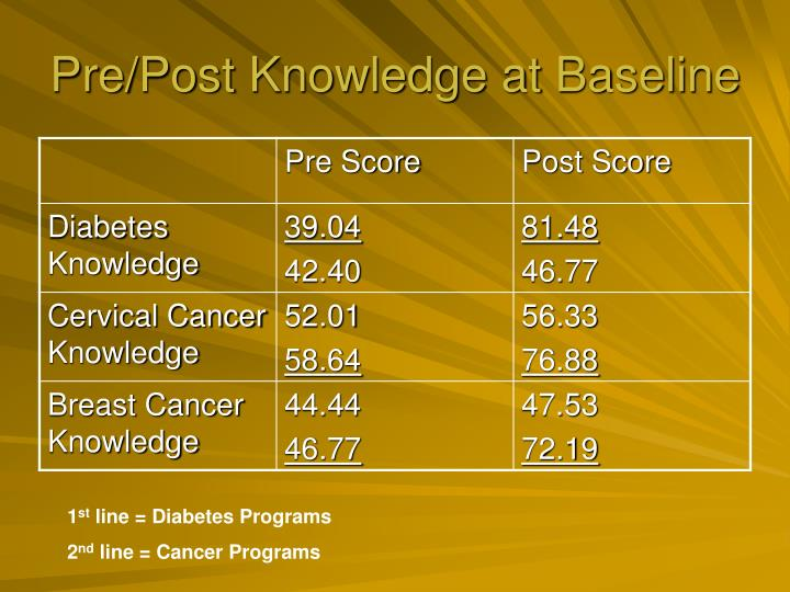 Pre/Post Knowledge at Baseline