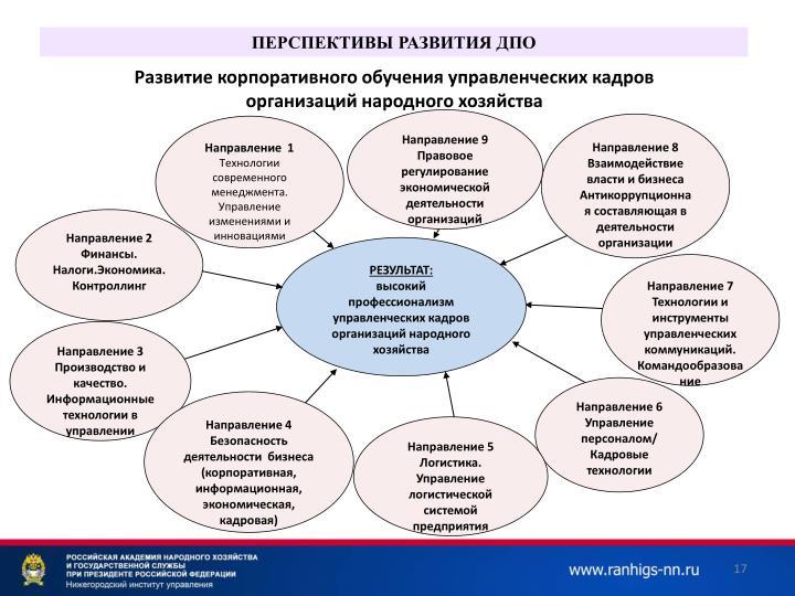 Развитие корпоративного обучения управленческих кадров