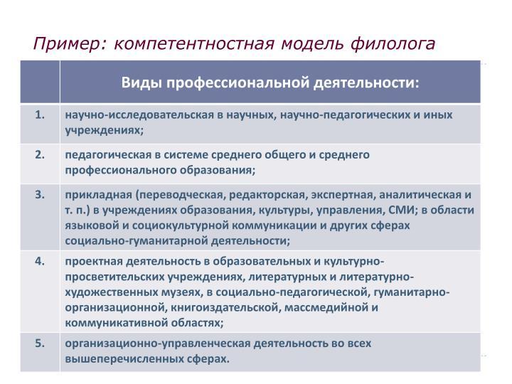Пример: компетентностная модель филолога