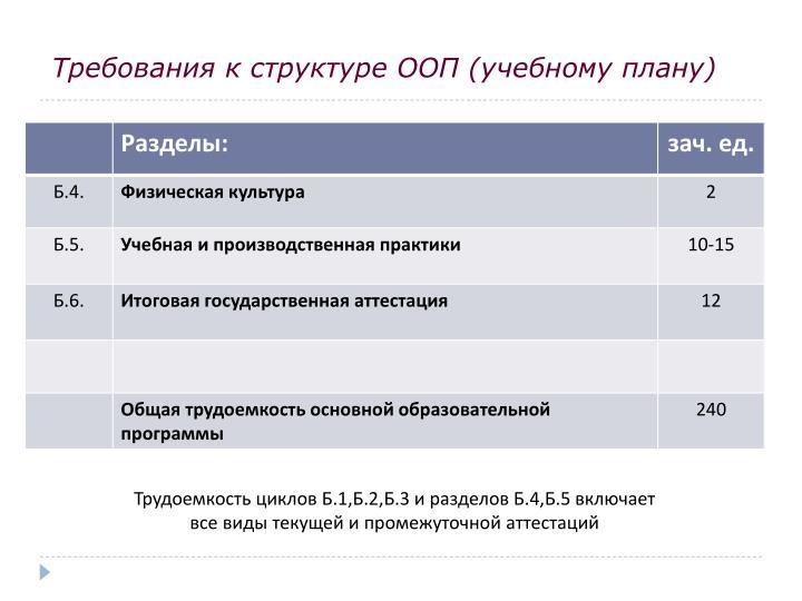 Требования к структуре ООП (учебному плану)