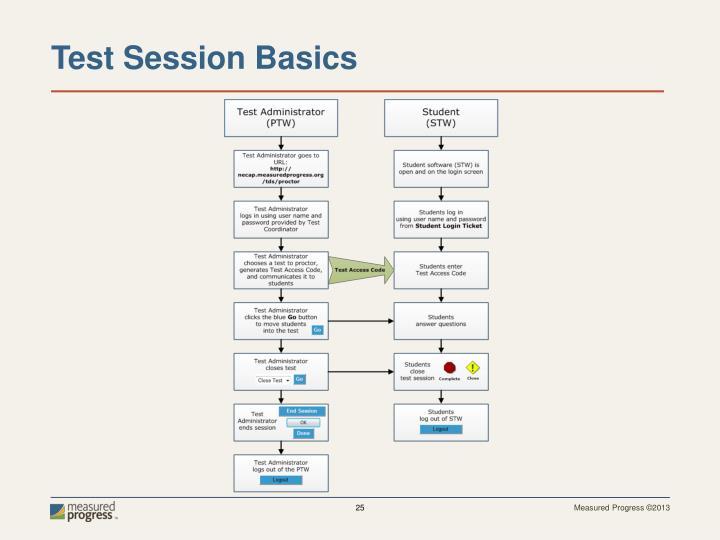 Test Session Basics