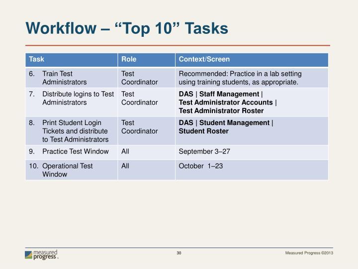 """Workflow – """"Top 10"""" Tasks"""