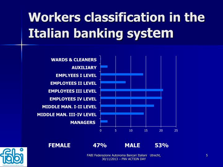 Workers classification in the Italian banking sys