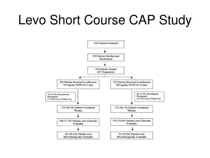 Levo Short Course CAP Study