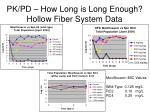 pk pd how long is long enough hollow fiber system data