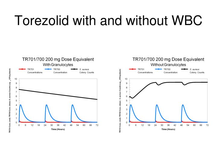 Torezolid with and without WBC
