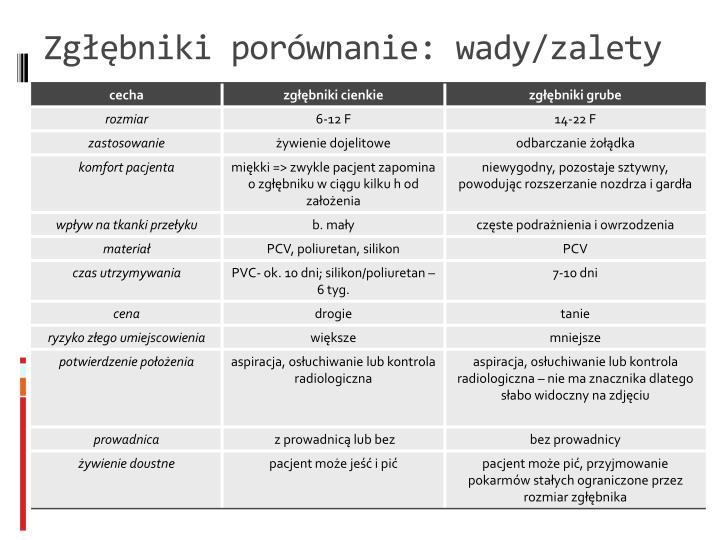 Zgłębniki porównanie: wady/zalety