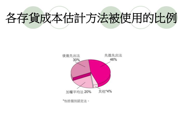 各存貨成本估計方法被使用的比例