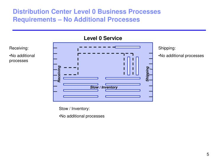 Distribution Center Level 0 Business Processes Requirements – No Additional Processes