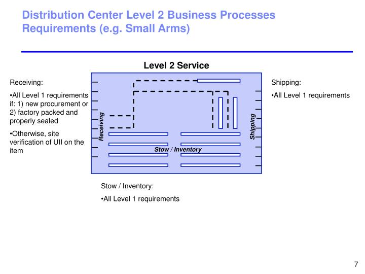 Distribution Center Level 2 Business Processes Requirements (e.g. Small Arms)