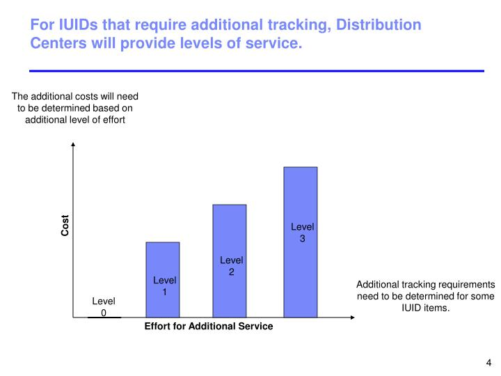 For IUIDs that require additional tracking, Distribution Centers will provide levels of service.