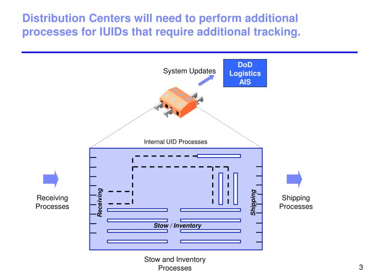 Distribution Centers will need to perform additional processes for IUIDs that require additional tracking.